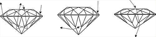 光線進入鑽石內部折射